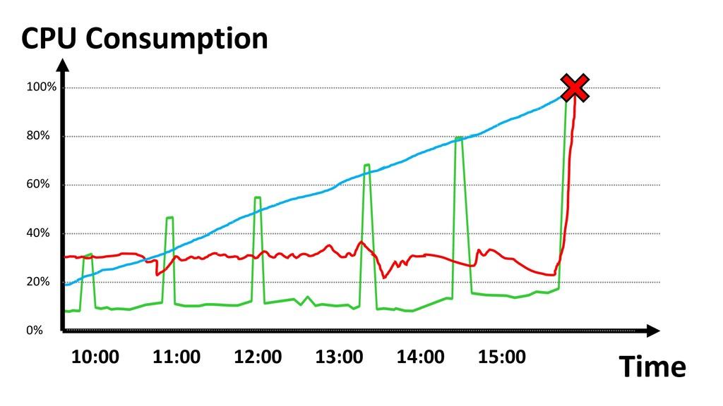 Time CPU Consumption 100% 80% 60% 40% 20% 0% 10...