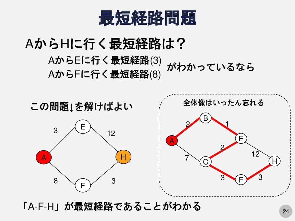 24 貪欲法:簡単だが近似解しか得られない 全探索:厳密だが計算量が膨大 動的計画法:厳密で、...