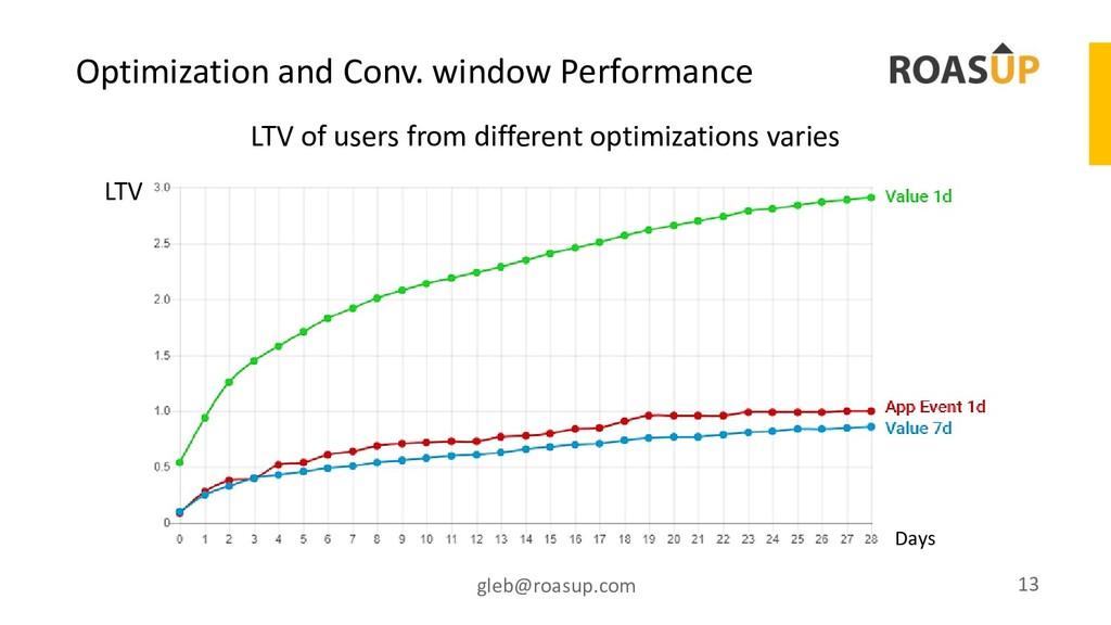 Optimization and Conv. window Performance gleb@...