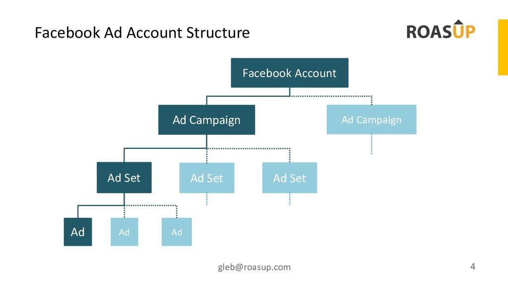 Facebook Ad Account Structure gleb@roasup.com 4...