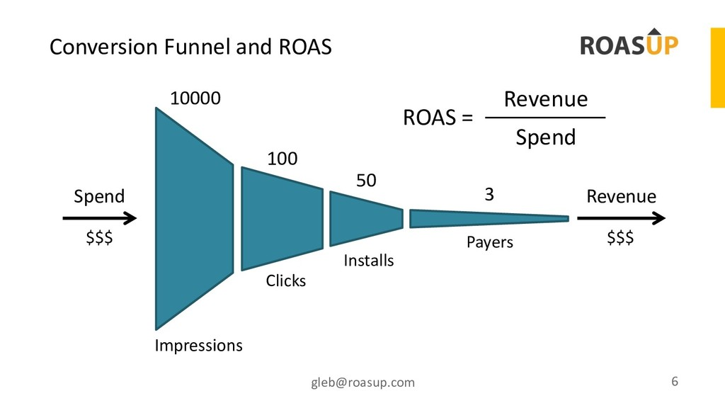Conversion Funnel and ROAS gleb@roasup.com 6 Im...