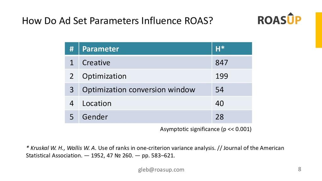 How Do Ad Set Parameters Influence ROAS? gleb@r...