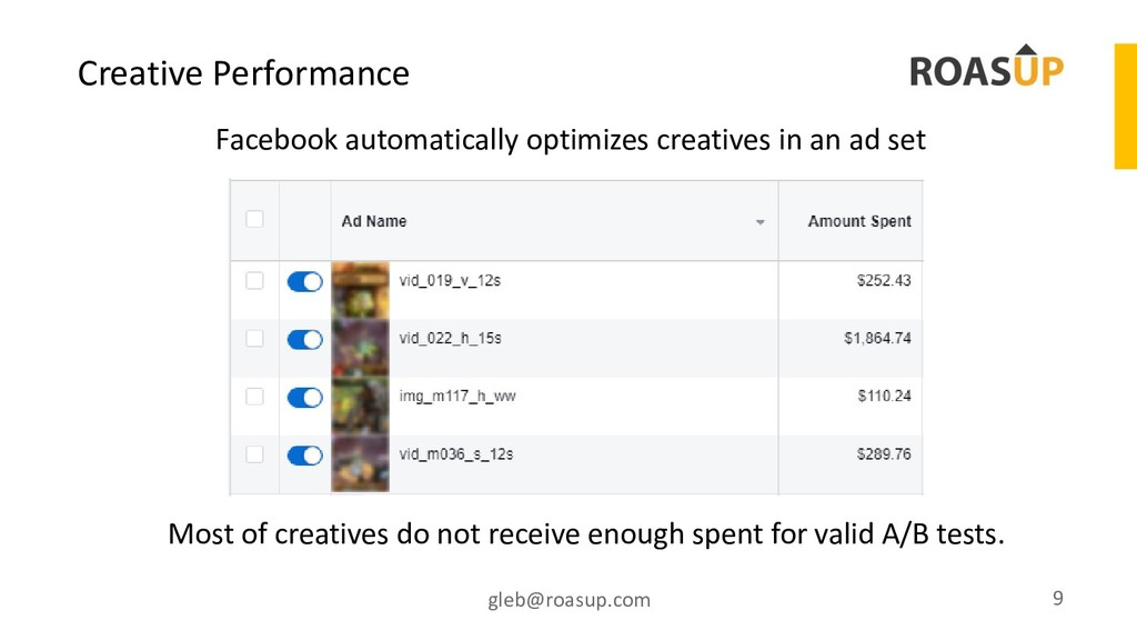 Creative Performance gleb@roasup.com 9 Most of ...