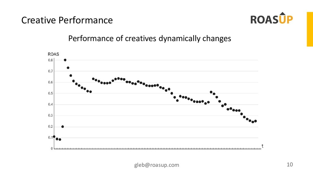 Creative Performance gleb@roasup.com 10 Perform...