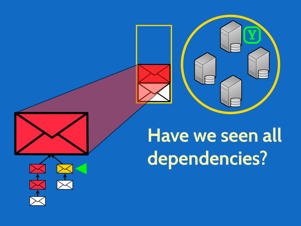 Have we seen all dependencies? Y