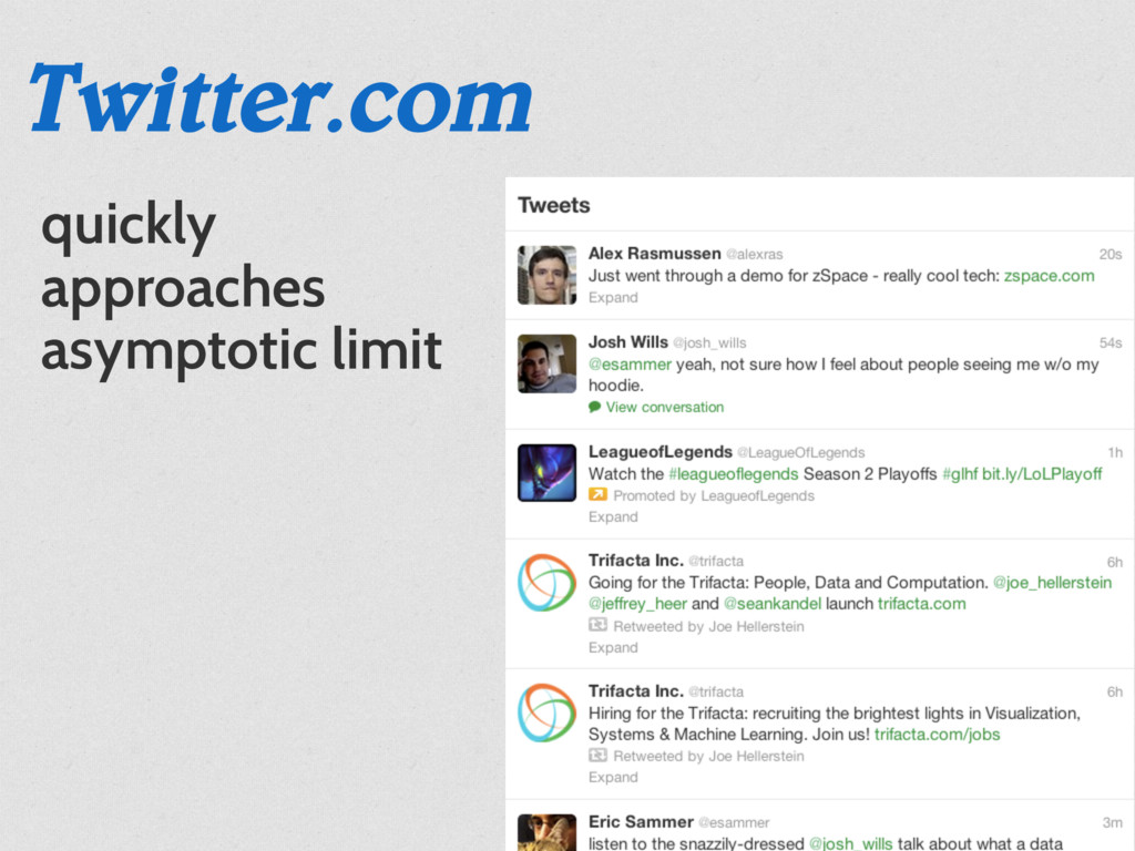 Twitter.com quickly approaches asymptotic limit