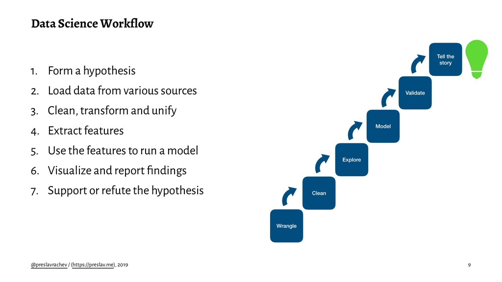 Data Science Workflow 1. Form a hypothesis 2. L...