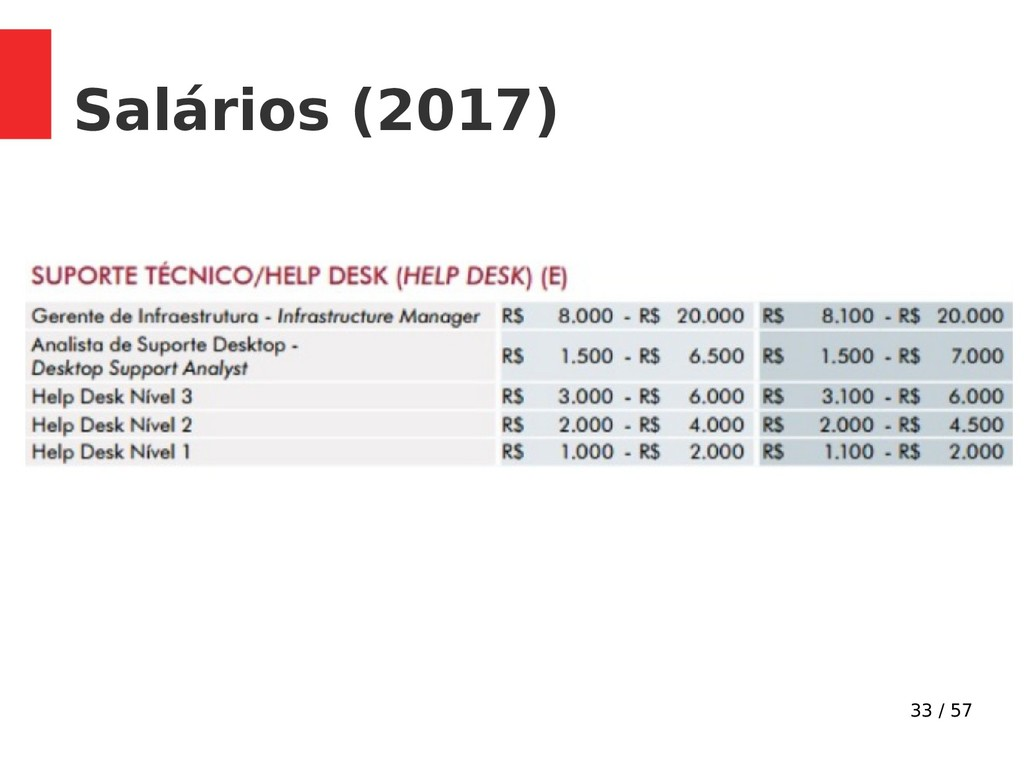 33 / 57 Salários (2017)