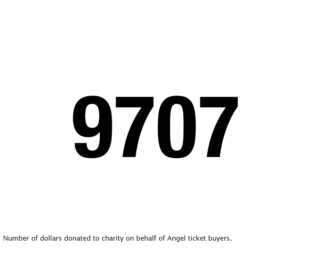 9707 Number of dollars donated to charity on be...
