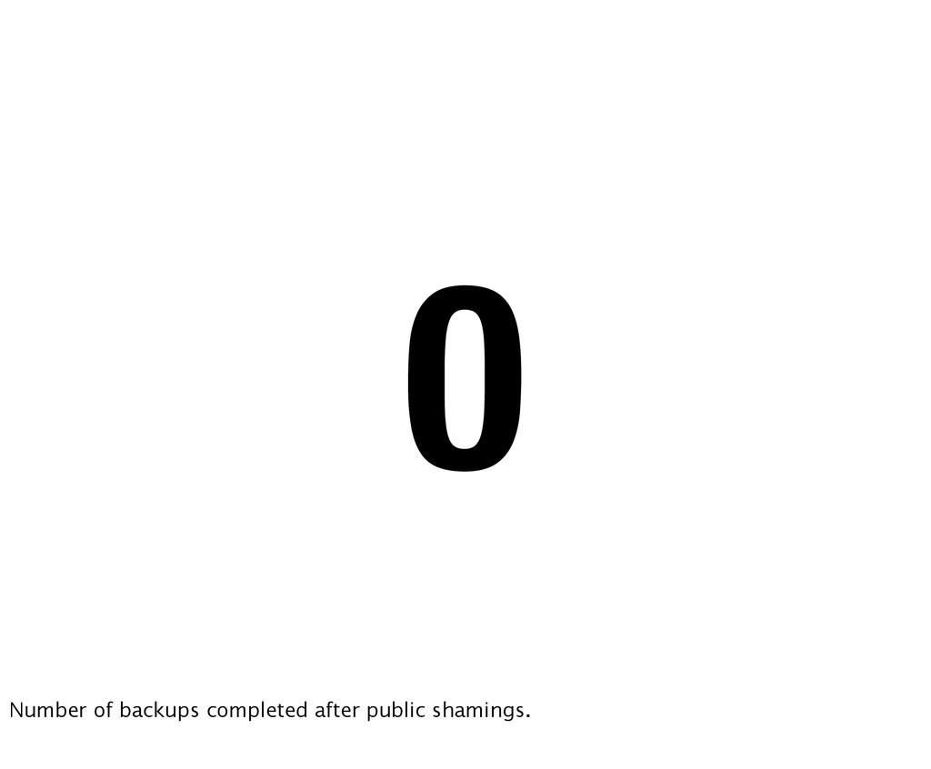 0 Number of backups completed after public sham...