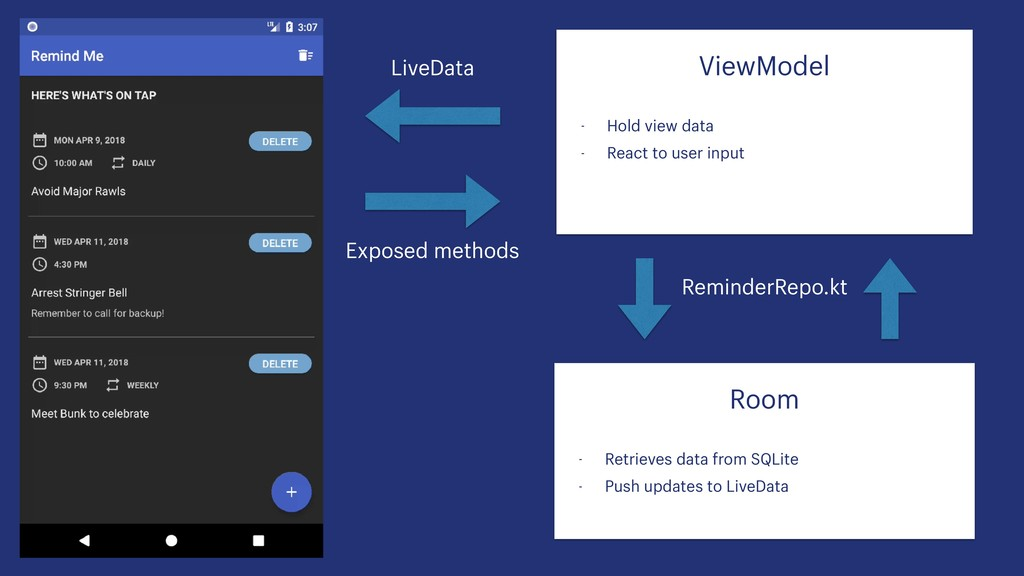 ViewModel - Hold view data - React to user inp...