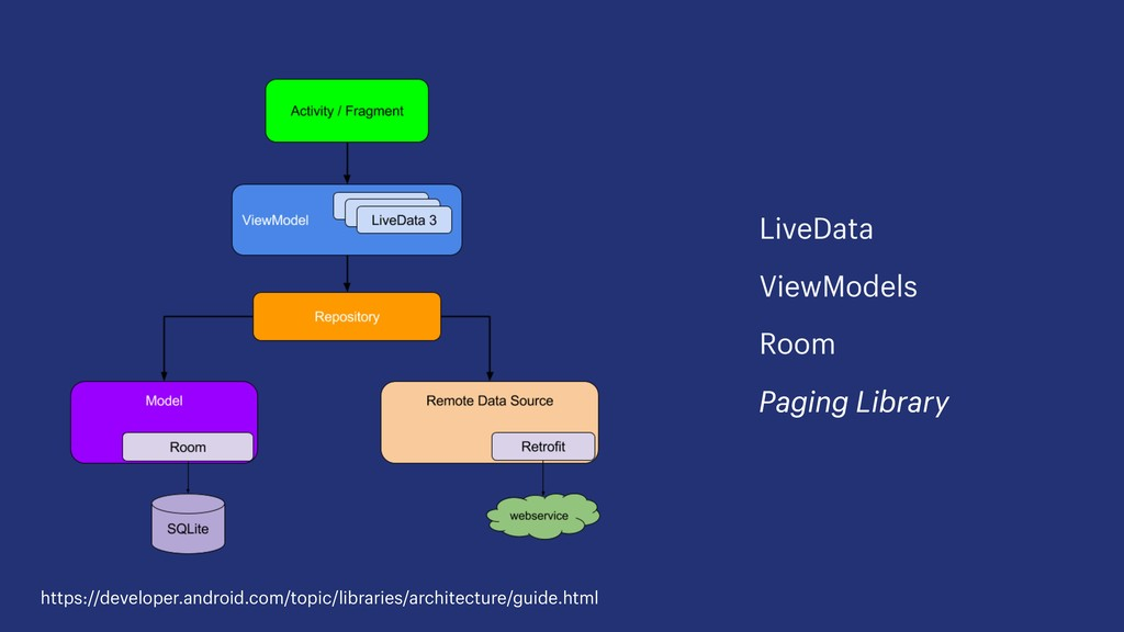 LiveData ViewModels Room Paging Library https:/...