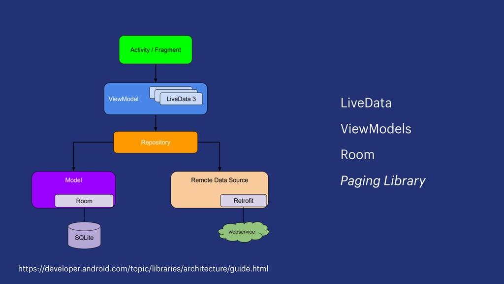 LiveData ViewModels Room Paging Library https:/...