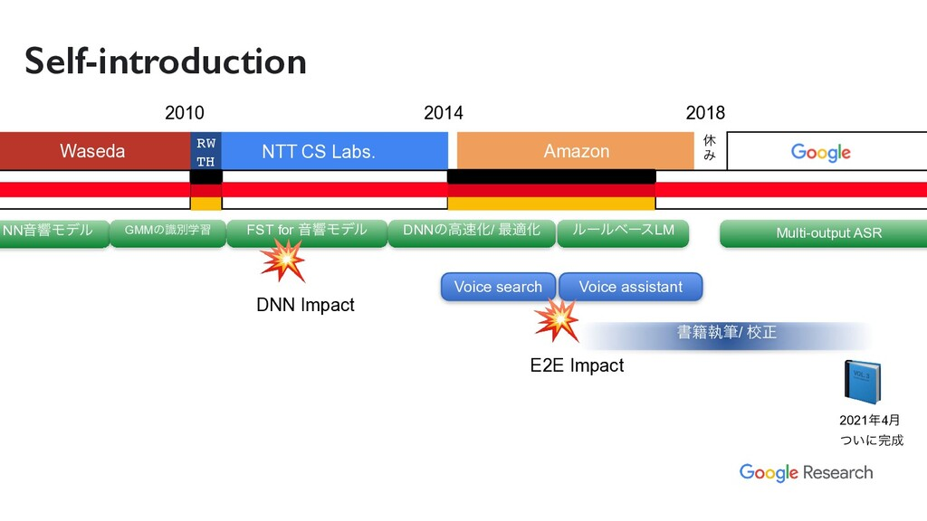 Self-introduction 2010 2014 2018 Waseda RW TH ...