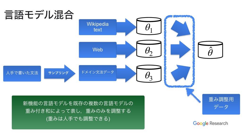 ݴޠϞσϧࠞ߹ Wikipedia   text Web ਓखͰॻ͍ͨจ๏ θ1 θ2 θ3 ...