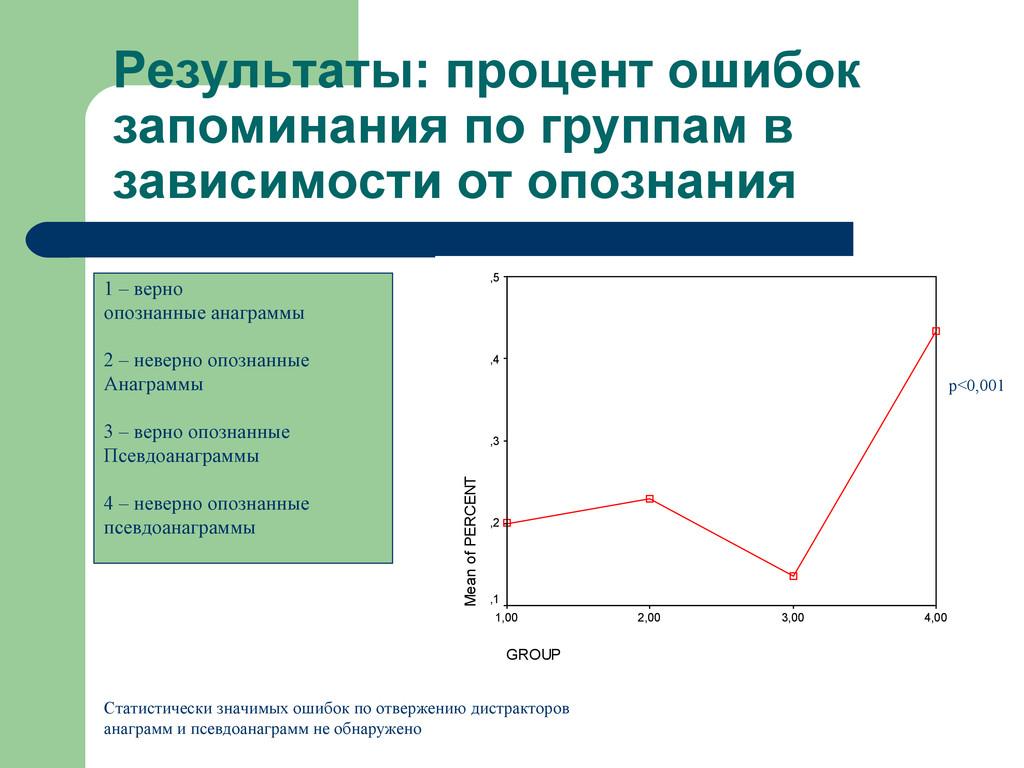 Результаты: процент ошибок запоминания по групп...