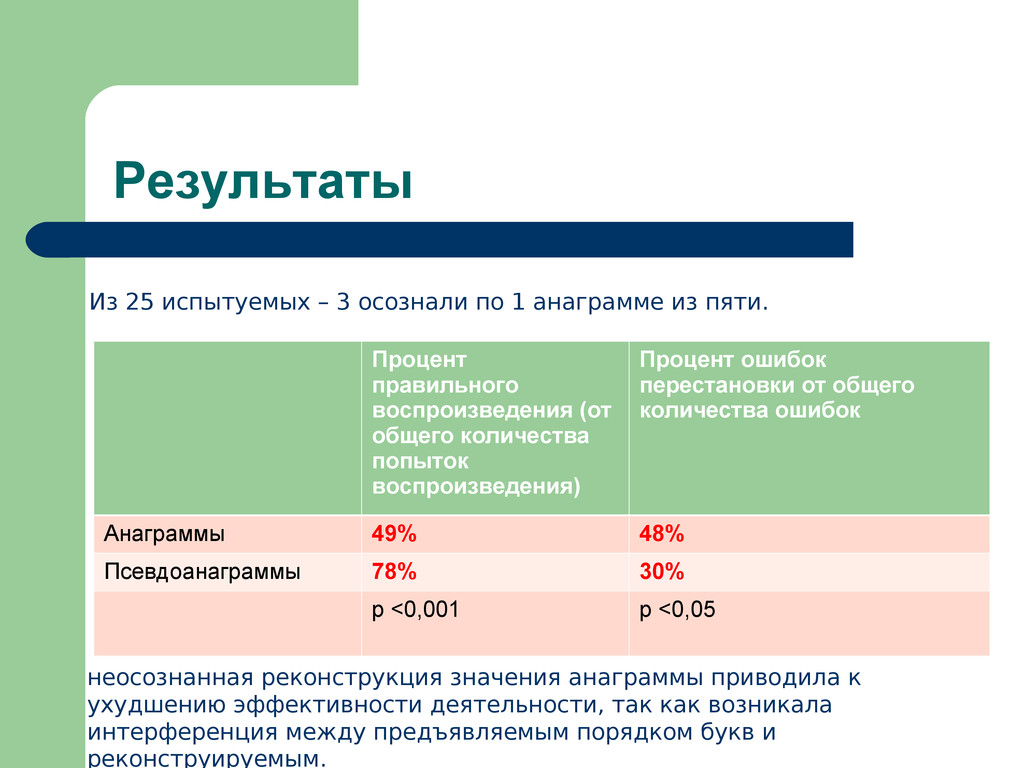 Результаты Процент правильного воспроизведения ...
