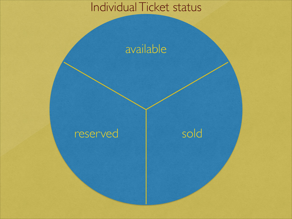 reserved sold available Individual Ticket status