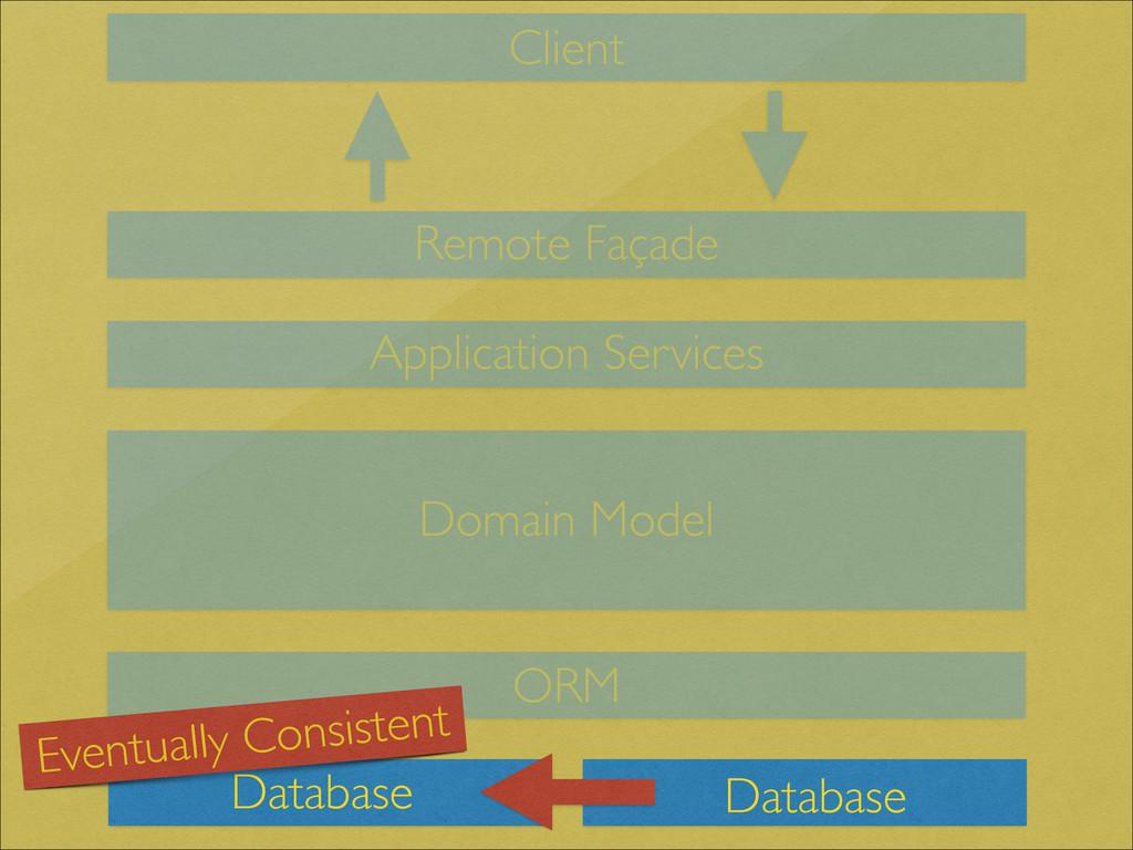 Client Database Database Remote Façade Applicat...