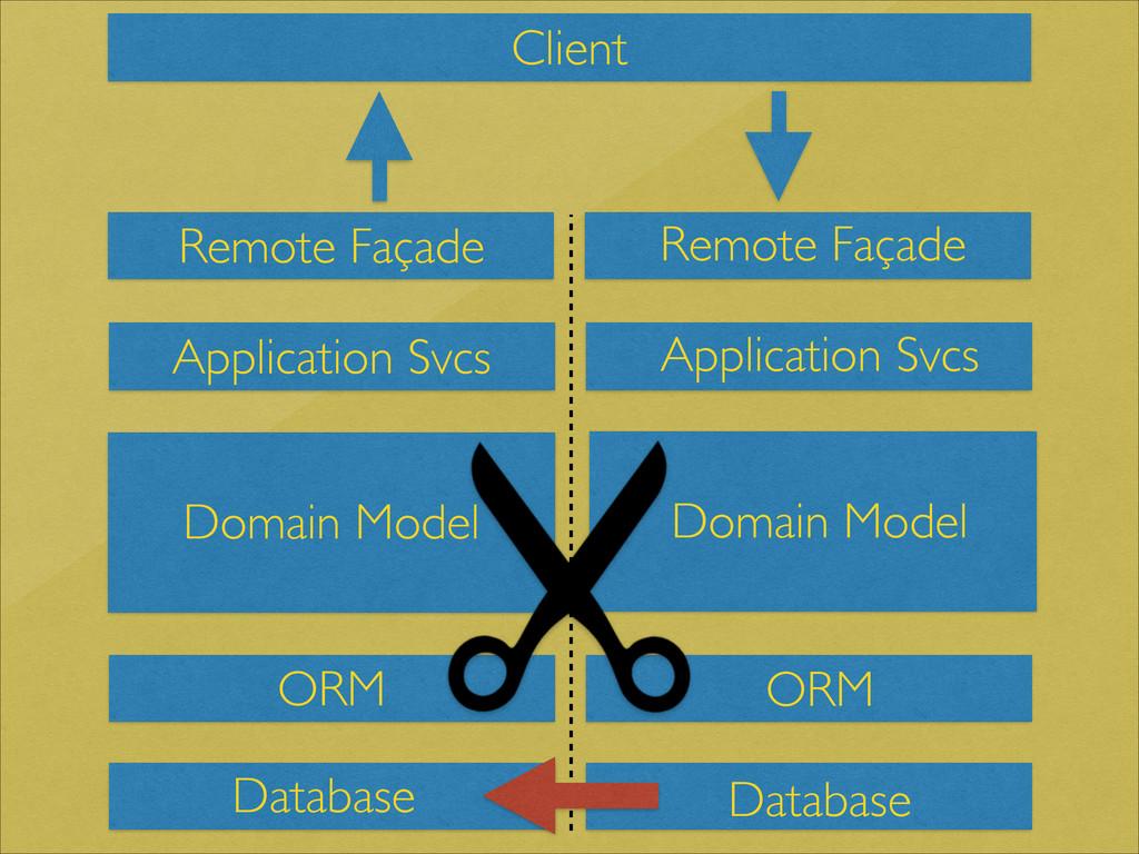 Client Domain Model Remote Façade Remote Façade...