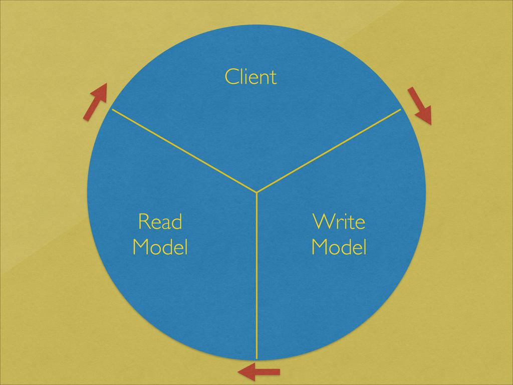 Client Write Model Read Model