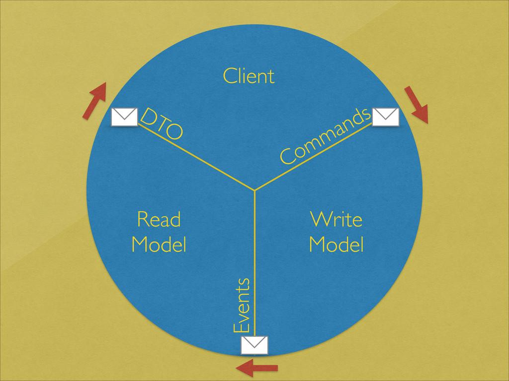 Client Write Model Read Model DTO Commands Even...