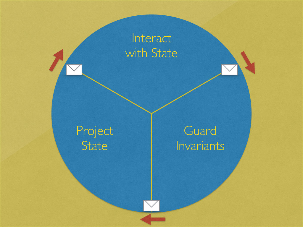Interact  with State Guard  Invariants Proj...