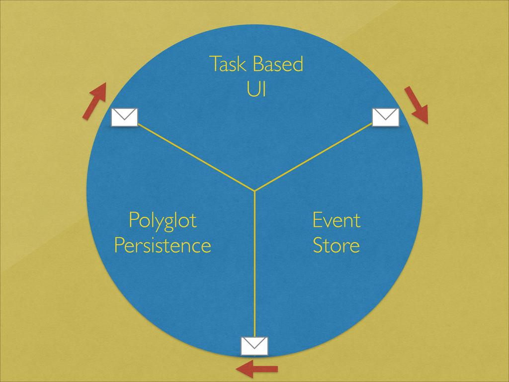 Task Based UI Event Store Polyglot  Persisten...