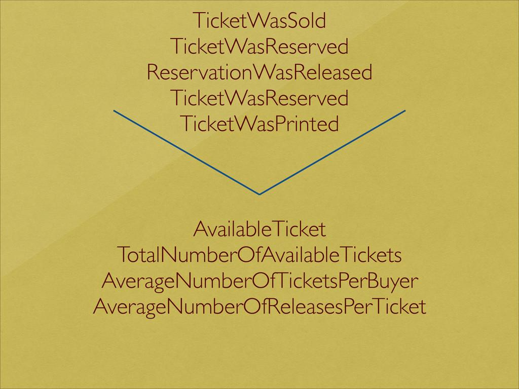 TicketWasSold  TicketWasReserved  Reservati...