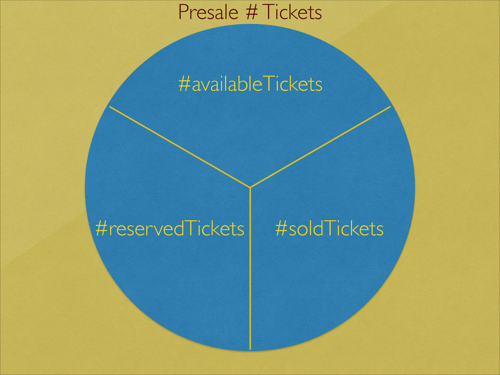 #reservedTickets #soldTickets #availableTickets...