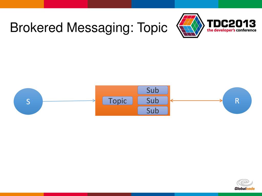 Globalcode – Open4education Brokered Messaging:...