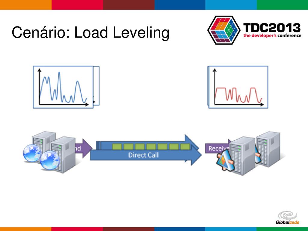 Globalcode – Open4education Cenário: Load Level...
