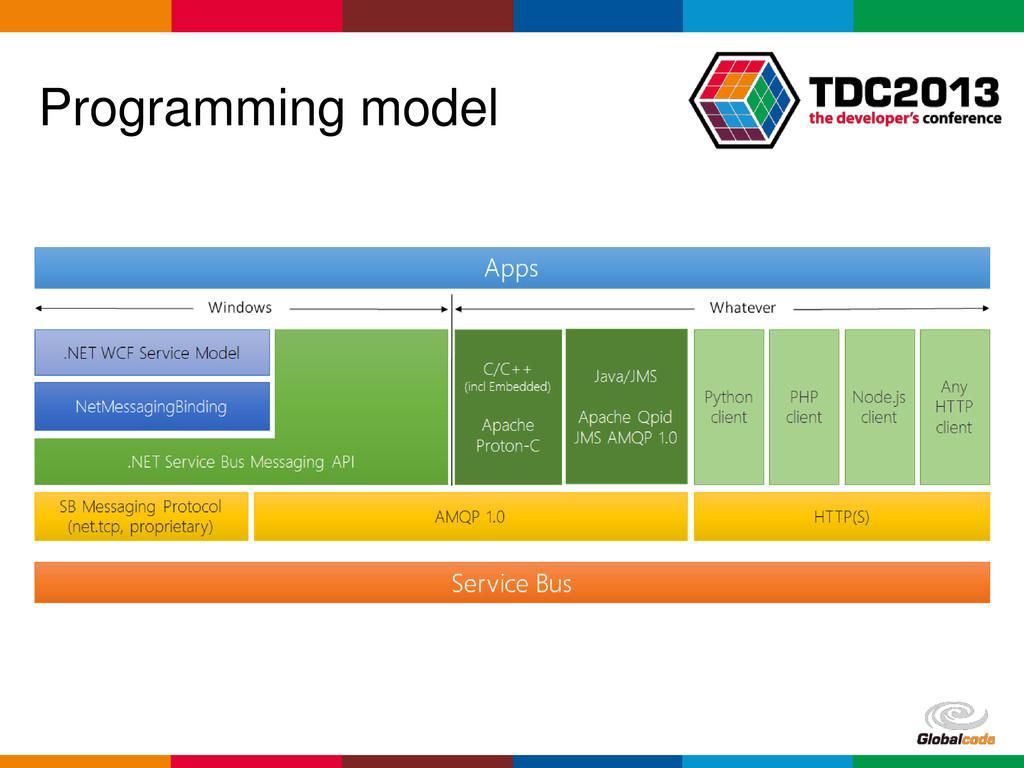 Globalcode – Open4education Programming model