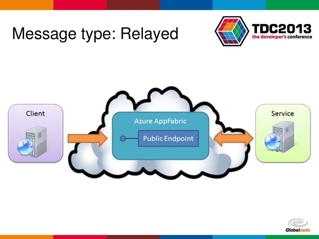 Globalcode – Open4education Message type: Relay...