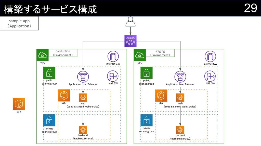 29 構築するサービス構成 VPC private subnet group public s...