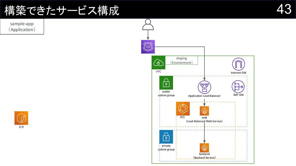 43 構築できたサービス構成 ECR VPC private subnet group pub...