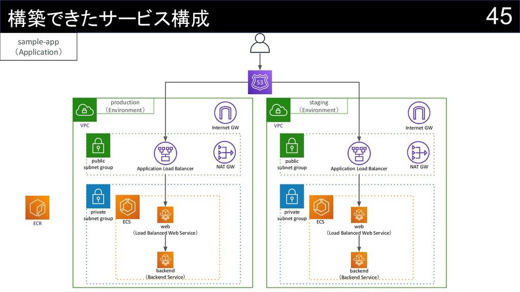 45 構築できたサービス構成 VPC private subnet group public ...