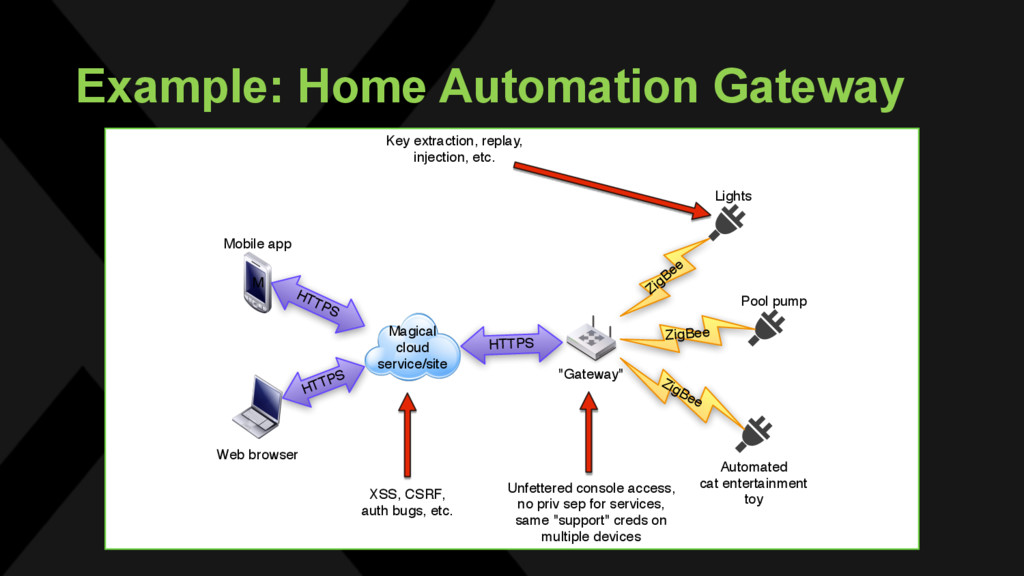 Example: Home Automation Gateway Magical cloud ...