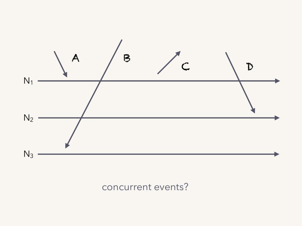 N1 N2 N3 A B C D concurrent events?