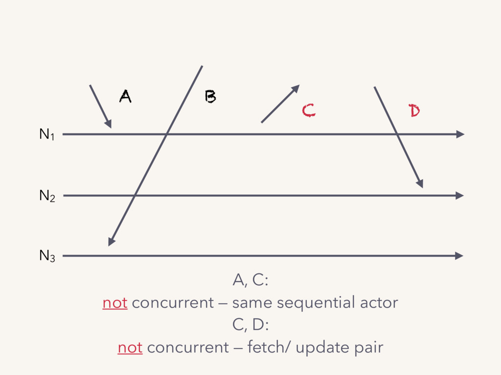 A B C D N1 N2 N3 A, C: not concurrent — same se...