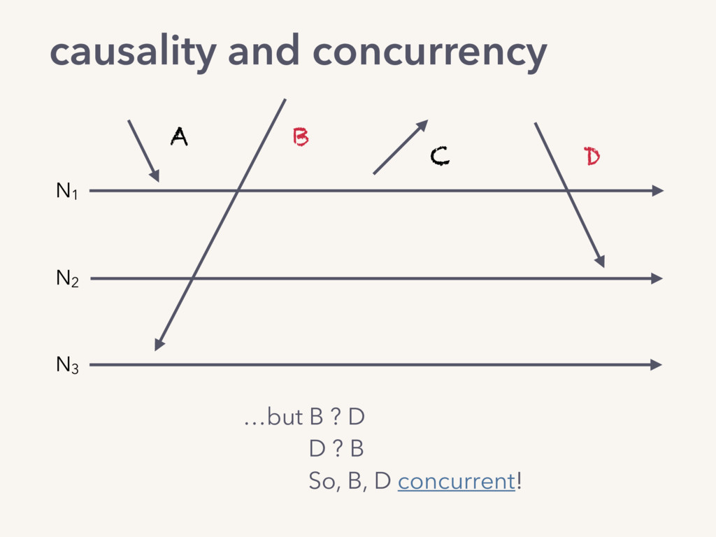 …but B ? D D ? B So, B, D concurrent! A B C D ...