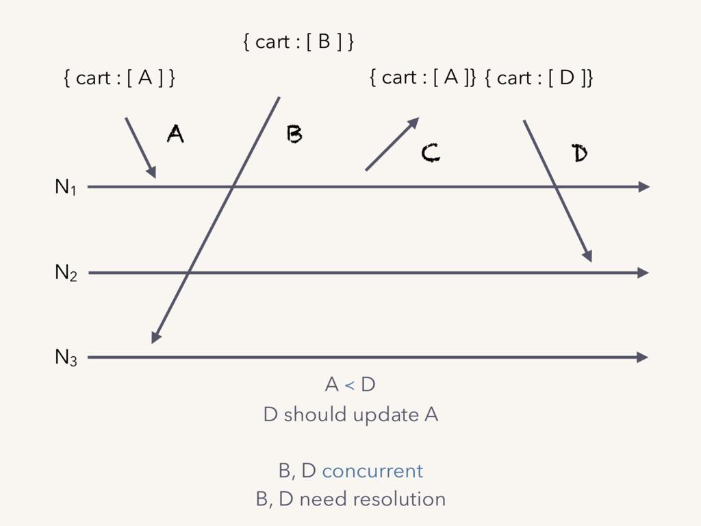 A B C D N1 N2 N3 { cart : [ A ] } { cart : [ B ...