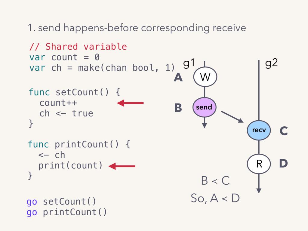 A B C D W send R g1 g2 recv // Shared variable ...