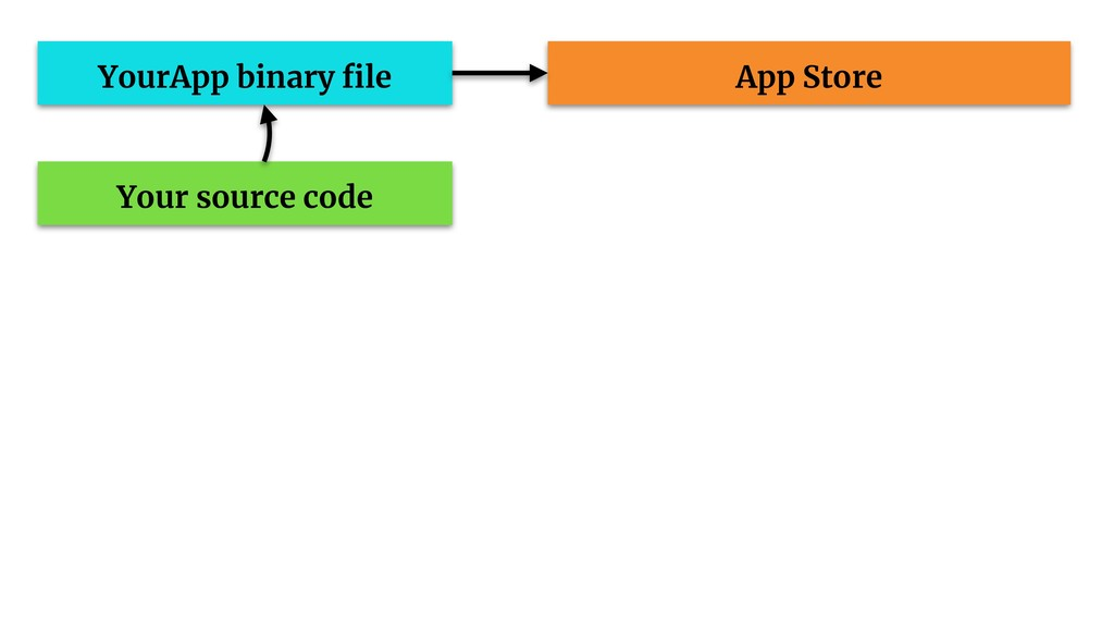 App Store YourApp binary file Your source code
