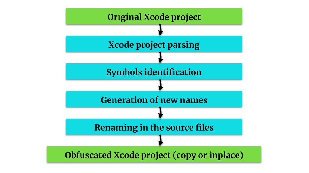 Original Xcode project Xcode project parsing Sy...