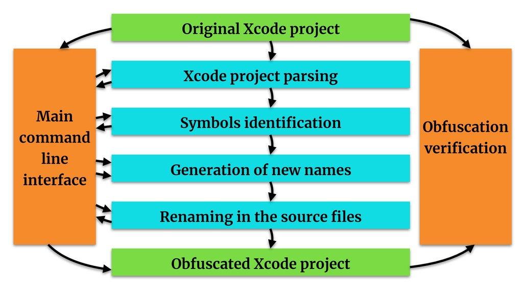 Obfuscation verification Original Xcode project ...