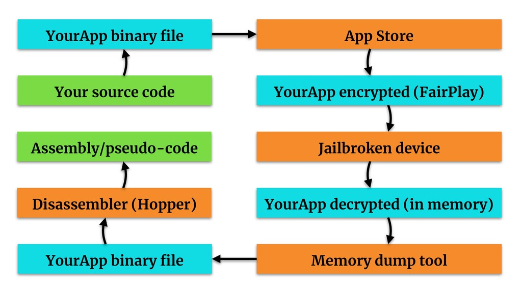 App Store YourApp binary file YourApp encrypted ...