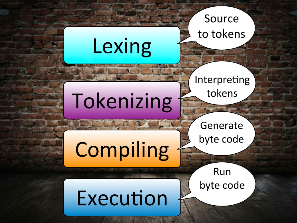 Lexing Source, to,tokens Tokenizing Interpre4ng...