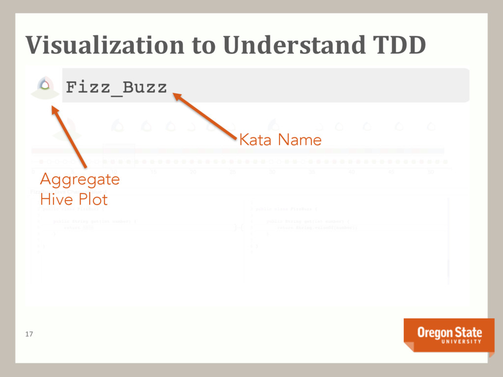 Visualization to Understand TDD 17 Kata Name Ag...