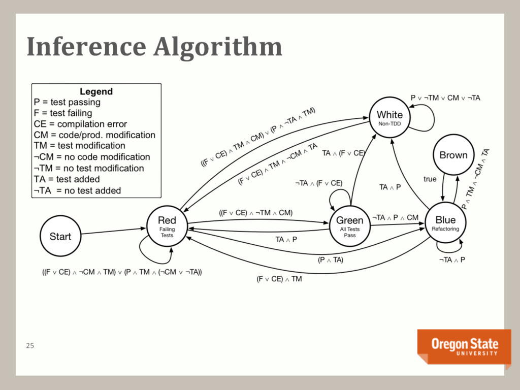 Inference Algorithm 25